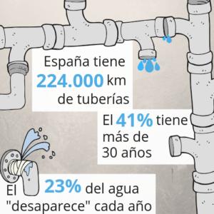 Datos de las tuberías en España
