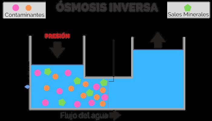 Proceso de ósmosis inversa