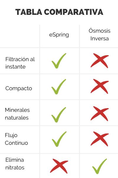 Comparación Ósmosis Inversa y eSpring