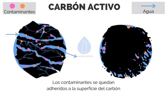 funcionamiento-carbon-activo