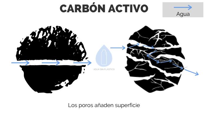 porosidad-carbon-activo