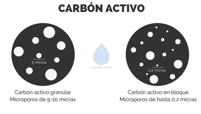 comparacion-carbon-granular-y-en-bloque