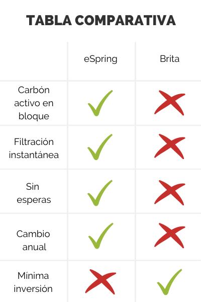 Copy of eSpring vs. Brita