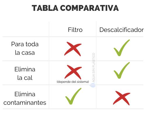 tabla-comparativa-descalcificador-filtro