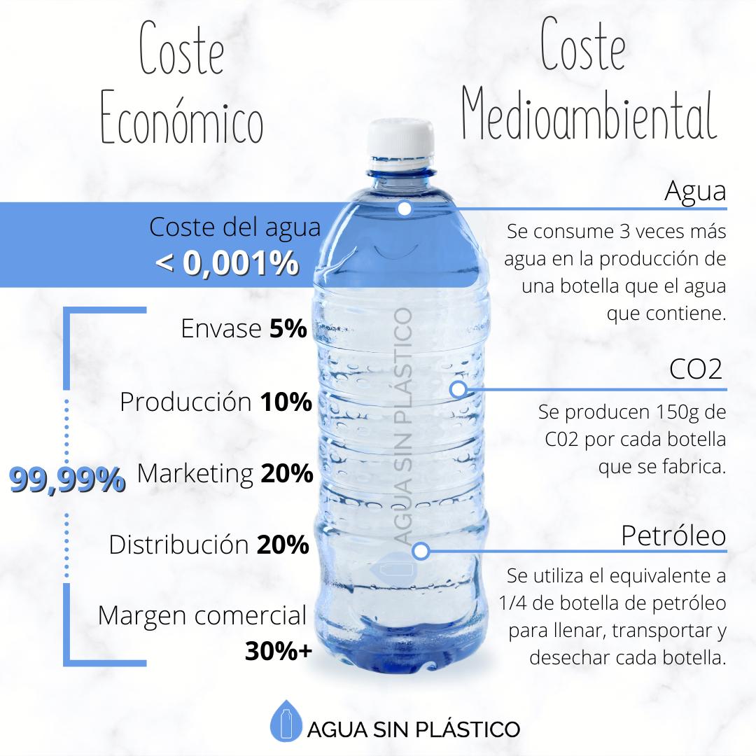agua-embotellada-costes